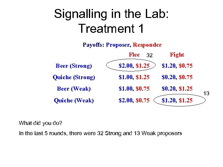 Signalling in the Lab: Treatment 1 Payoffs: Proposer, Responder Flee 32 Fight Beer (Strong)