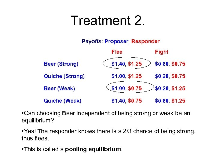 Treatment 2. Payoffs: Proposer, Responder Flee Fight Beer (Strong) $1. 40, $1. 25 $0.