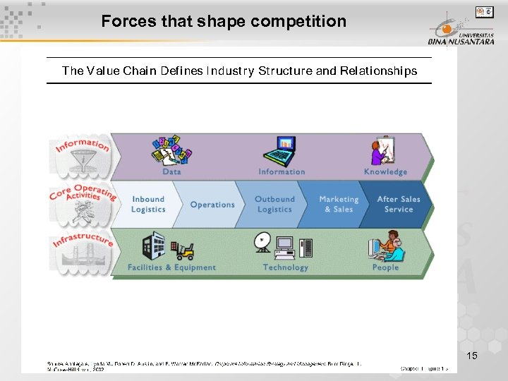 Forces that shape competition 15