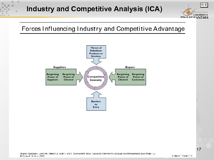 Industry and Competitive Analysis (ICA) 17