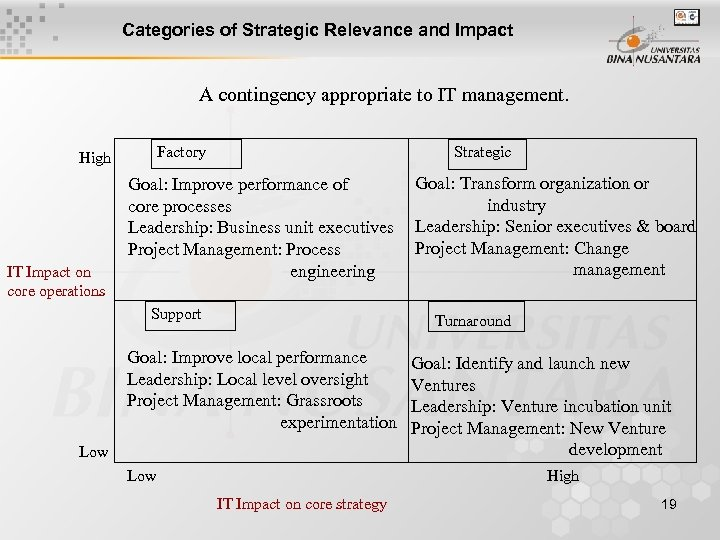 Categories of Strategic Relevance and Impact A contingency appropriate to IT management. Factory High
