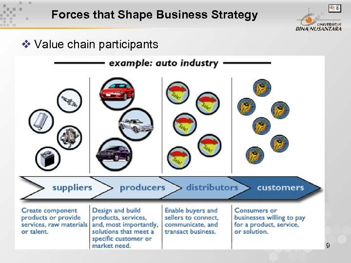 Forces that Shape Business Strategy v Value chain participants 9