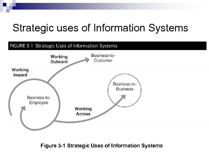 Strategic uses of Information Systems Figure 3 -1 Strategic Uses of Information Systems