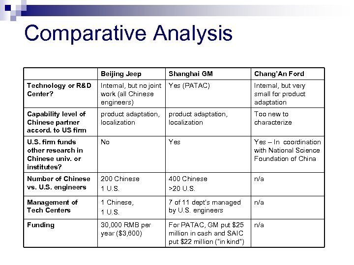 Comparative Analysis Beijing Jeep Shanghai GM Chang'An Ford Technology or R&D Center? Internal, but