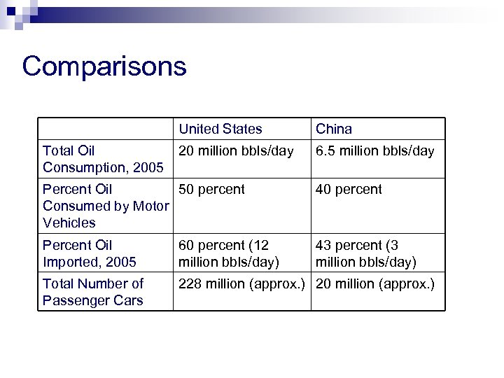 Comparisons United States Total Oil Consumption, 2005 China 20 million bbls/day 6. 5 million