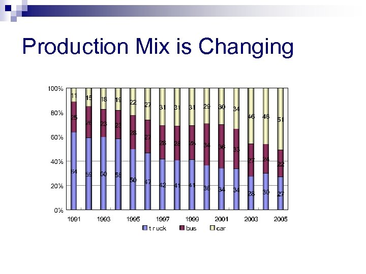 Production Mix is Changing Source: CATARC, 2006