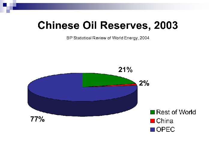 BP Statistical Review of World Energy, 2004