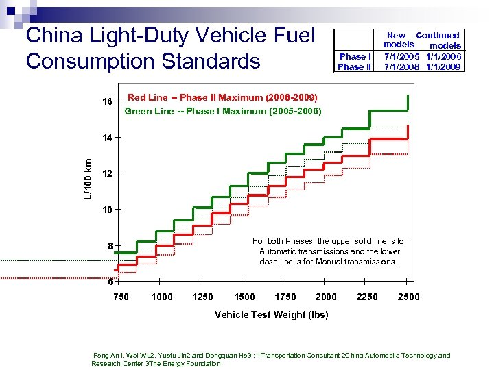 China Light-Duty Vehicle Fuel Consumption Standards 16 Phase II New Continued models 7/1/2005 1/1/2006