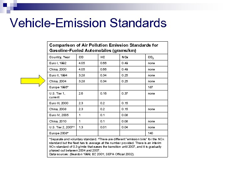 Vehicle-Emission Standards Comparison of Air Pollution Emission Standards for Gasoline-Fueled Automobiles (grams/km) Country, Year