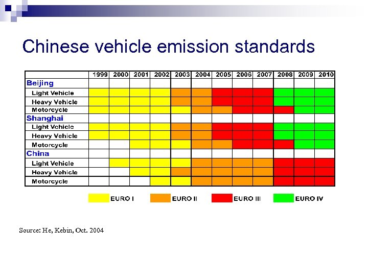 Chinese vehicle emission standards Source: He, Kebin, Oct. 2004