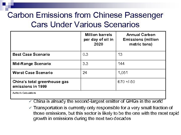 Carbon Emissions from Chinese Passenger Cars Under Various Scenarios Million barrels per day of