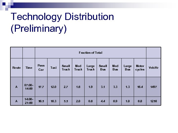 Technology Distribution (Preliminary) Fraction of Total Route Time Pass Car Taxi Small Truck Med