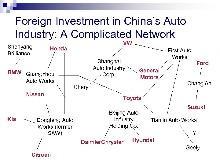 Foreign Investment in China's Auto Industry: A Complicated Network Shenyang Brilliance VW Honda First