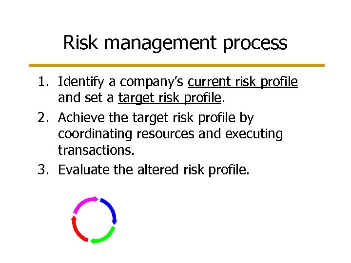 Risk management process 1. Identify a company's current risk profile and set a target
