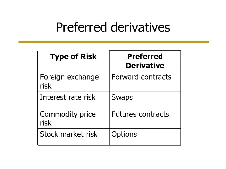 Preferred derivatives Type of Risk Preferred Derivative Foreign exchange risk Forward contracts Interest rate