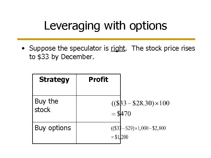 Leveraging with options • Suppose the speculator is right. The stock price rises to