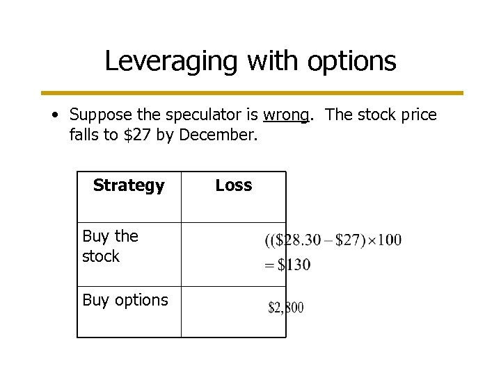 Leveraging with options • Suppose the speculator is wrong. The stock price falls to