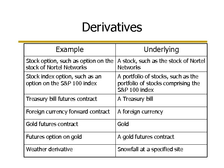 Derivatives Example Underlying Stock option, such as option on the A stock, such as