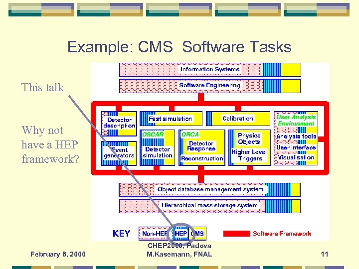 Example: CMS Software Tasks This talk Why not have a HEP framework? February 8,