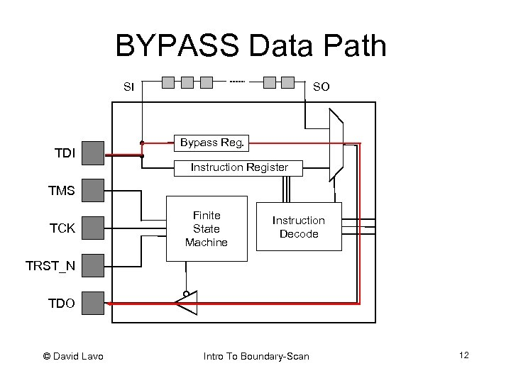 BYPASS Data Path SO SI TDI Bypass Reg. Instruction Register TMS TCK Finite State