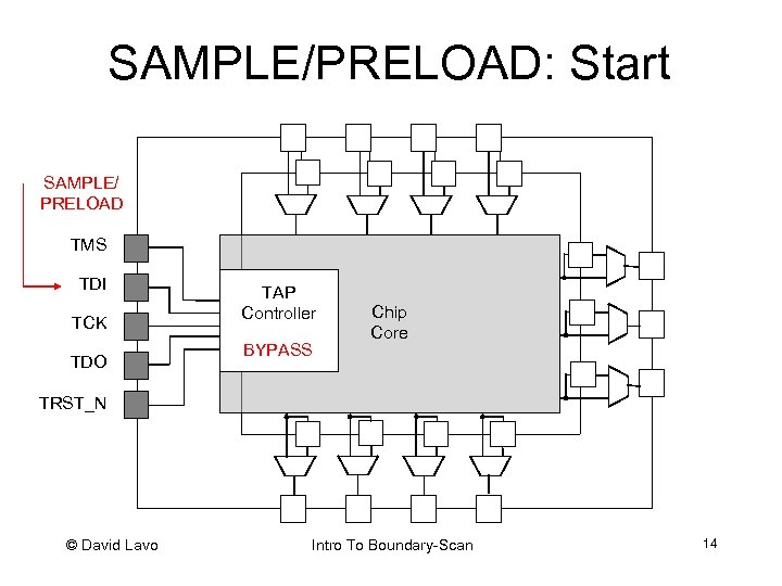 SAMPLE/PRELOAD: Start SAMPLE/ PRELOAD TMS TDI TCK TDO TAP Controller BYPASS Chip Core TRST_N