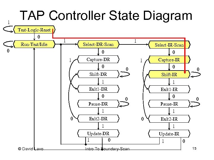 1 TAP Controller State Diagram Test-Logic-Reset 0 Run-Test/Idle 1 1 Select-DR-Scan 0 Select-IR-Scan 0