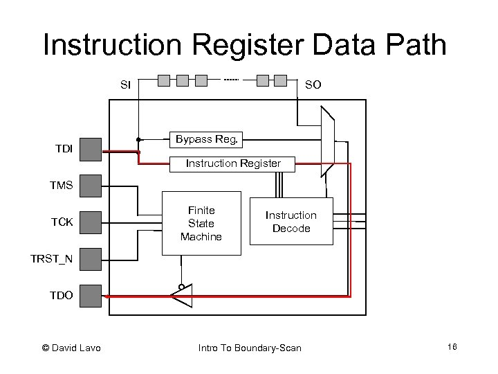 Instruction Register Data Path SO SI TDI Bypass Reg. Instruction Register TMS TCK Finite