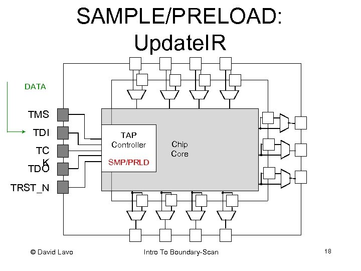 SAMPLE/PRELOAD: Update. IR SAMPLE/ DATA PRELOAD TMS TDI TC K TDO TAP Controller SMP/PRLD