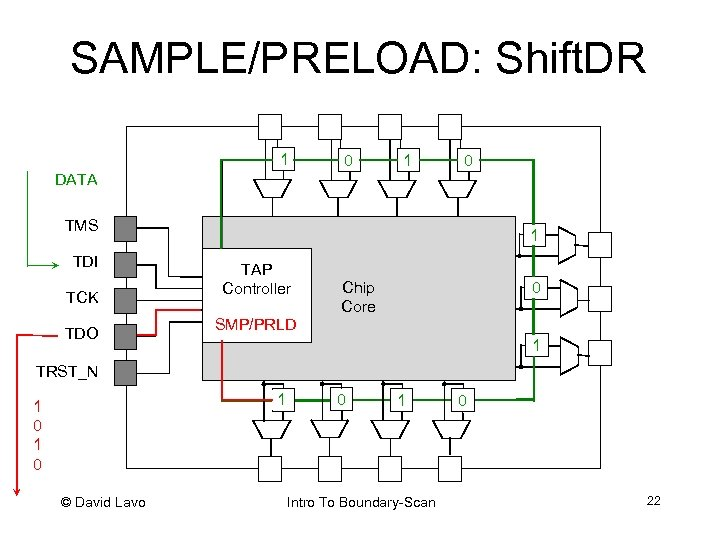 SAMPLE/PRELOAD: Shift. DR 0 1 1 0 DATA TMS TDI TCK TDO 1 0