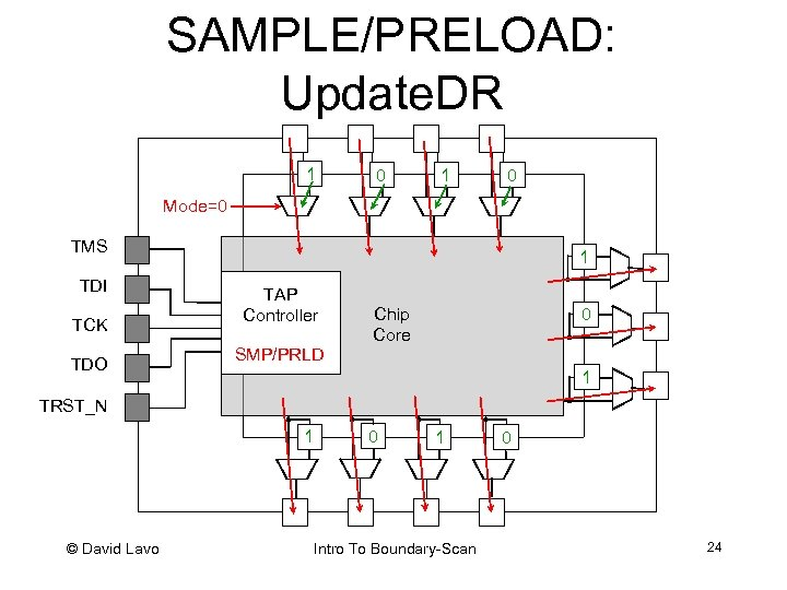 SAMPLE/PRELOAD: Update. DR 1 0 Mode=0 TMS TDI TCK TDO 1 TAP Controller Chip