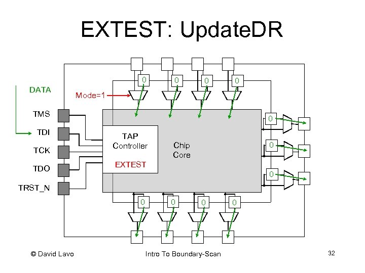 EXTEST: Update. DR 0 DATA 0 0 0 Mode=1 TMS TDI TCK TDO 0