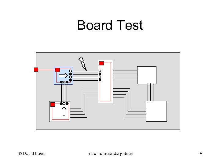 Board Test © David Lavo Intro To Boundary-Scan 4