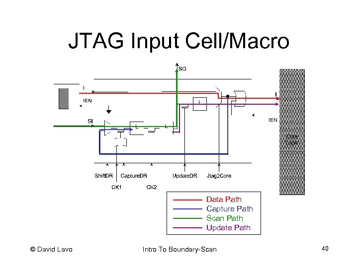 JTAG Input Cell/Macro Data Path Capture Path Scan Path Update Path © David Lavo
