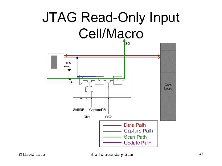 JTAG Read-Only Input Cell/Macro Data Path Capture Path Scan Path Update Path © David