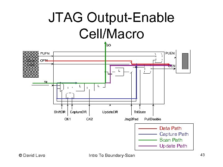 JTAG Output-Enable Cell/Macro Data Path Capture Path Scan Path Update Path © David Lavo