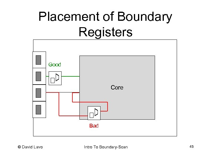 Placement of Boundary Registers Good Core Bad © David Lavo Intro To Boundary-Scan 45