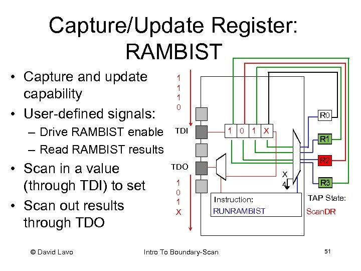 Capture/Update Register: RAMBIST • Capture and update capability • User-defined signals: – Drive RAMBIST
