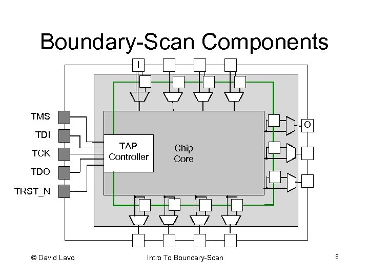 Boundary-Scan Components I TMS O TDI TCK TAP Controller Chip Core TDO TRST_N ©