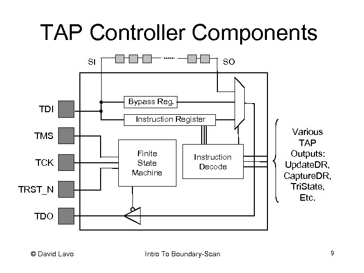 TAP Controller Components SO SI TDI Bypass Reg. Instruction Register TMS TCK Finite State