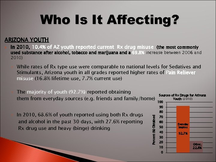 Who Is It Affecting? ARIZONA YOUTH In 2010, 10. 4% of AZ youth reported