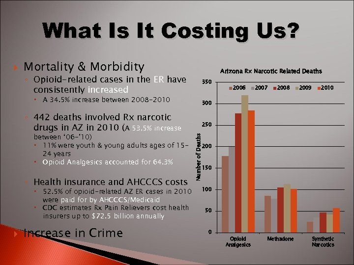 What Is It Costing Us? Mortality & Morbidity ◦ Opioid-related cases in the ER