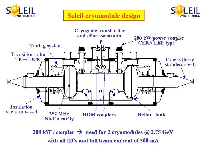Soleil cryomodule design SOLEIL cryomodule Cryogenic transfer line and phase separator Tuning system Transition
