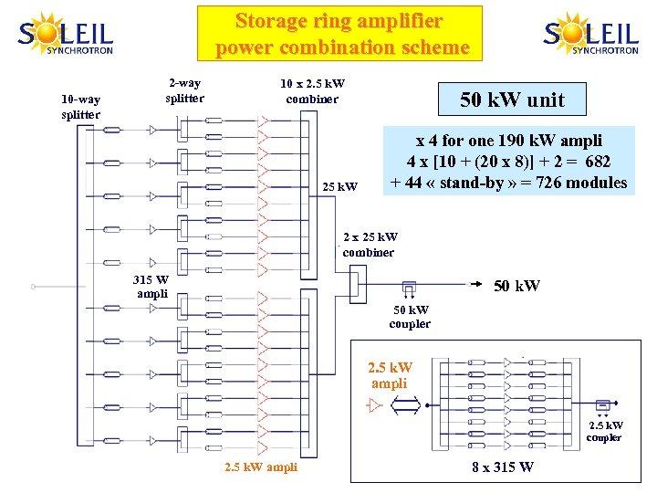 Storage ring amplifier power combination scheme 10 -way splitter 2 -way splitter 10 x