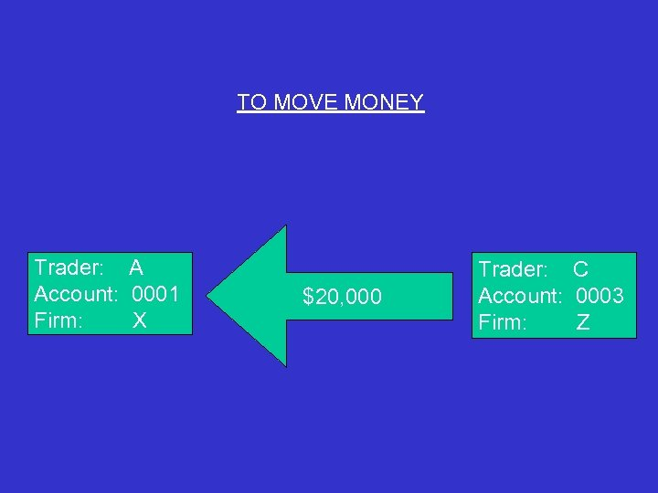 TO MOVE MONEY Trader: A Account: 0001 Firm: X $20, 000 Trader: C Account: