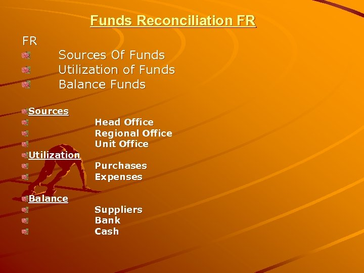 Funds Reconciliation FR FR Sources Of Funds Utilization of Funds Balance Funds Sources Utilization