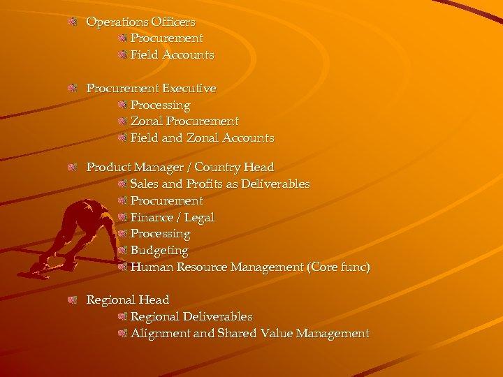 Operations Officers Procurement Field Accounts Procurement Executive Processing Zonal Procurement Field and Zonal Accounts