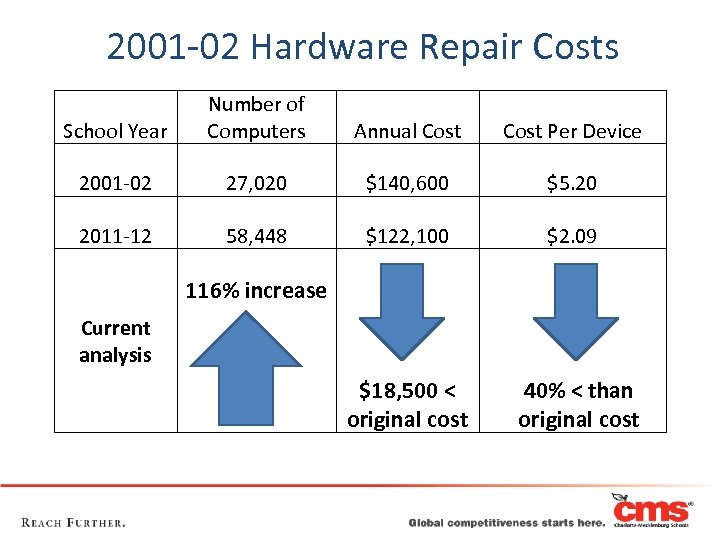 2001 -02 Hardware Repair Costs School Year Number of Computers Annual Cost Per Device
