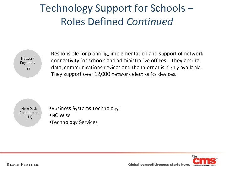 Technology Support for Schools – Roles Defined Continued Network Engineers (3) Help Desk Coordinators