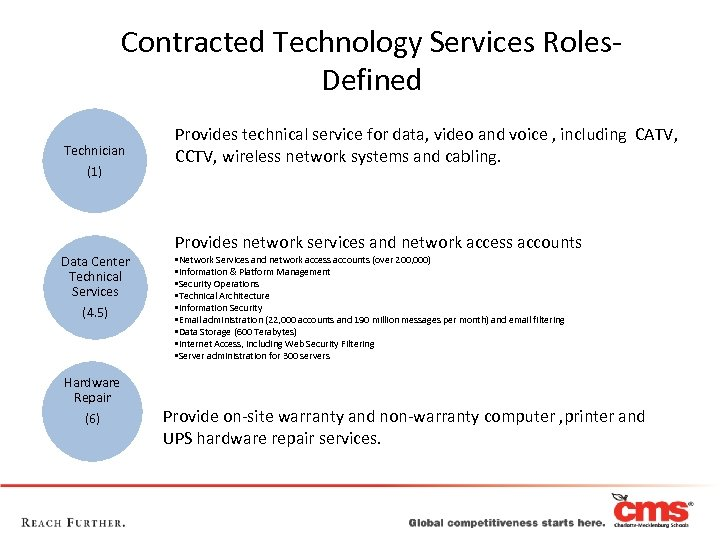 Contracted Technology Services Roles- Defined Technician (1) Data Center Technical Services (4. 5) Hardware