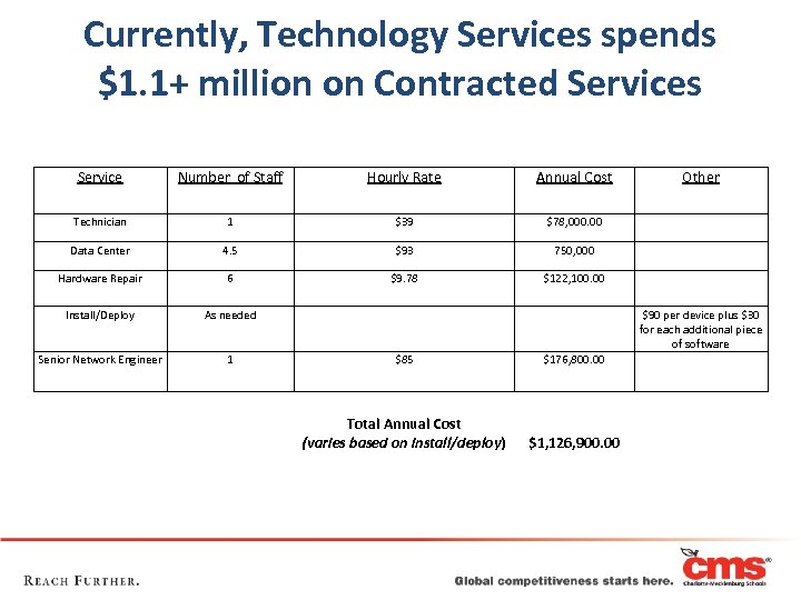 Currently, Technology Services spends $1. 1+ million on Contracted Services Service Number of Staff